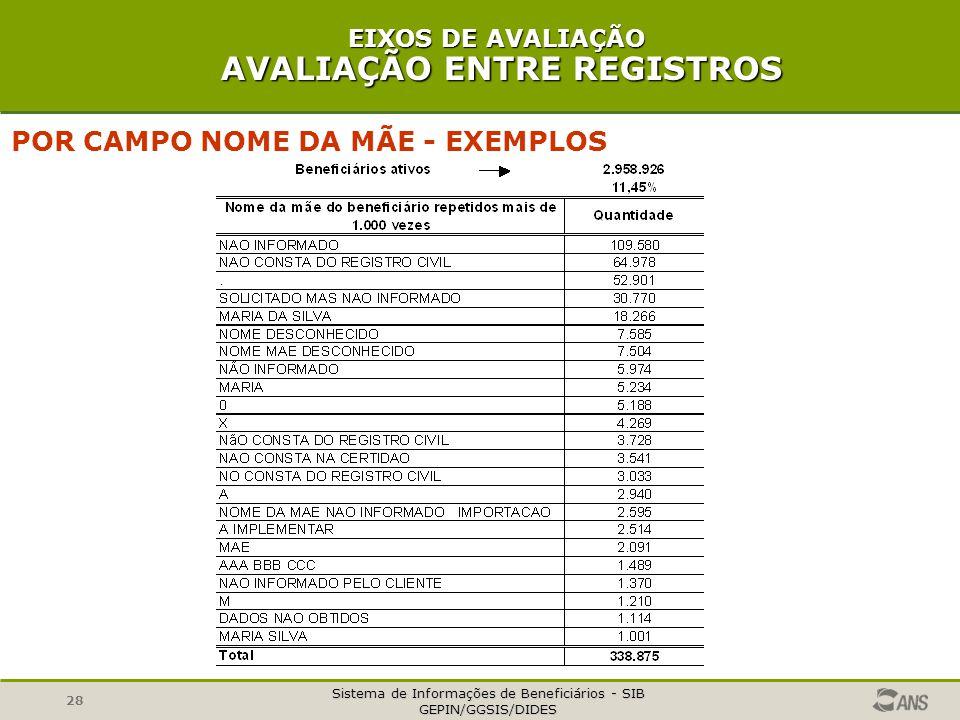 Sistema de Informações de Beneficiários - SIB GEPIN/GGSIS/DIDES 28 EIXOS DE AVALIAÇÃO AVALIAÇÃO ENTRE REGISTROS POR CAMPO NOME DA MÃE - EXEMPLOS