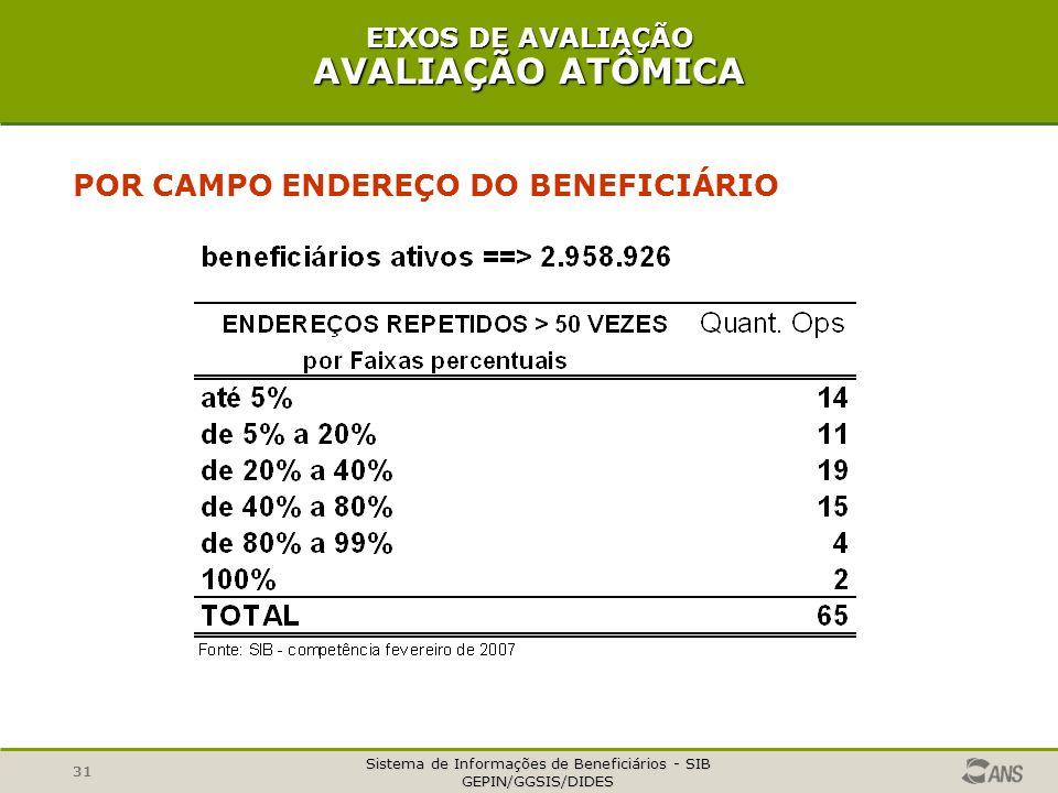 Sistema de Informações de Beneficiários - SIB GEPIN/GGSIS/DIDES 31 POR CAMPO ENDEREÇO DO BENEFICIÁRIO EIXOS DE AVALIAÇÃO AVALIAÇÃO ATÔMICA
