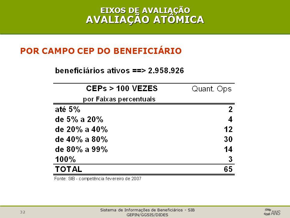 Sistema de Informações de Beneficiários - SIB GEPIN/GGSIS/DIDES 32 POR CAMPO CEP DO BENEFICIÁRIO EIXOS DE AVALIAÇÃO AVALIAÇÃO ATÔMICA