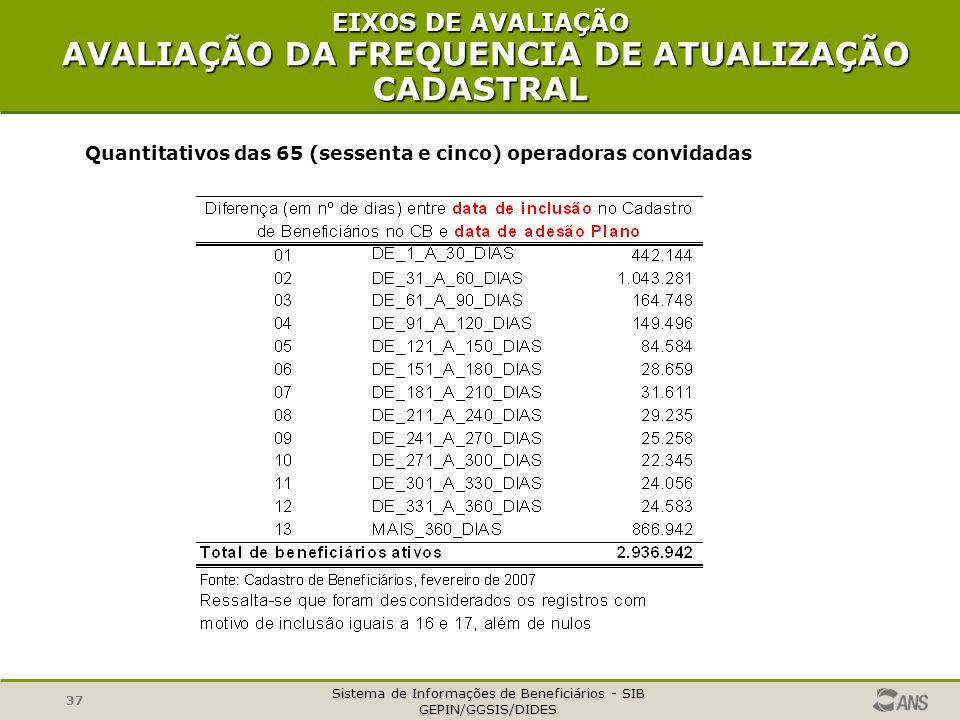 Sistema de Informações de Beneficiários - SIB GEPIN/GGSIS/DIDES 37 EIXOS DE AVALIAÇÃO AVALIAÇÃO DA FREQUENCIA DE ATUALIZAÇÃO CADASTRAL Quantitativos d