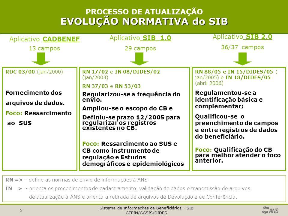 Sistema de Informações de Beneficiários - SIB GEPIN/GGSIS/DIDES 5 EVOLUÇÃO NORMATIVA do SIB PROCESSO DE ATUALIZAÇÃO EVOLUÇÃO NORMATIVA do SIB RN => -