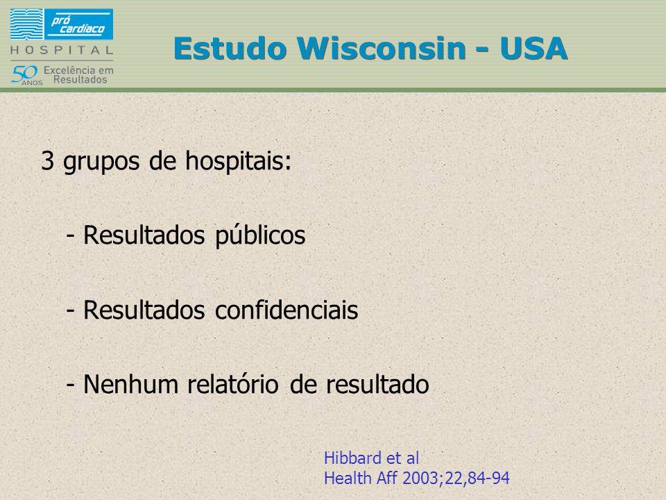 3 grupos de hospitais: - Resultados públicos - Resultados confidenciais - Nenhum relatório de resultado Hibbard et al Health Aff 2003;22,84-94 Estudo