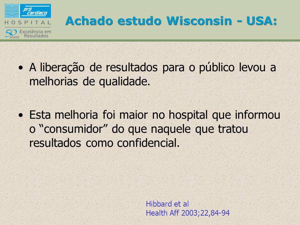 Achado estudo Wisconsin - USA: A liberação de resultados para o público levou a melhorias de qualidade. Esta melhoria foi maior no hospital que inform