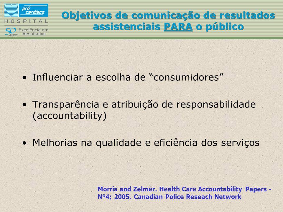Conceitos de Programa de Tornar Público Resultados Assistenciais Public Reporting on the Quality of Healthcare: Emerging Evidence on Promising Practices for Effective Reporting 2007.