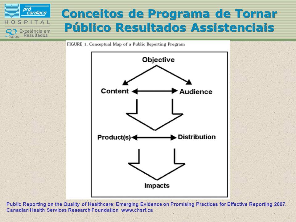 Conceitos de Programa de Tornar Público Resultados Assistenciais Public Reporting on the Quality of Healthcare: Emerging Evidence on Promising Practic
