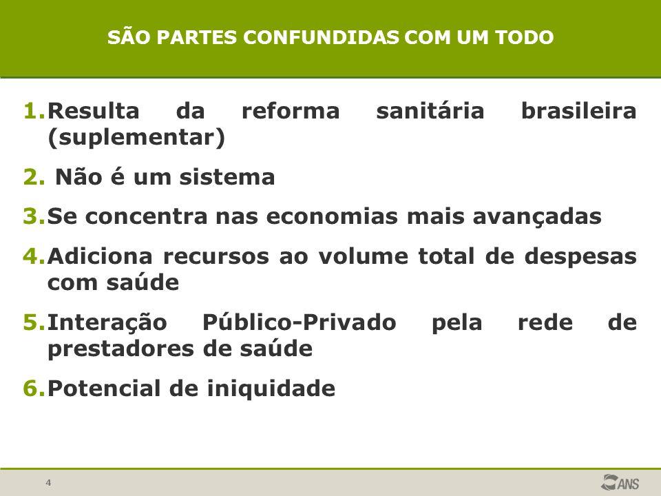 4 SÃO PARTES CONFUNDIDAS COM UM TODO 1.Resulta da reforma sanitária brasileira (suplementar) 2. Não é um sistema 3.Se concentra nas economias mais ava