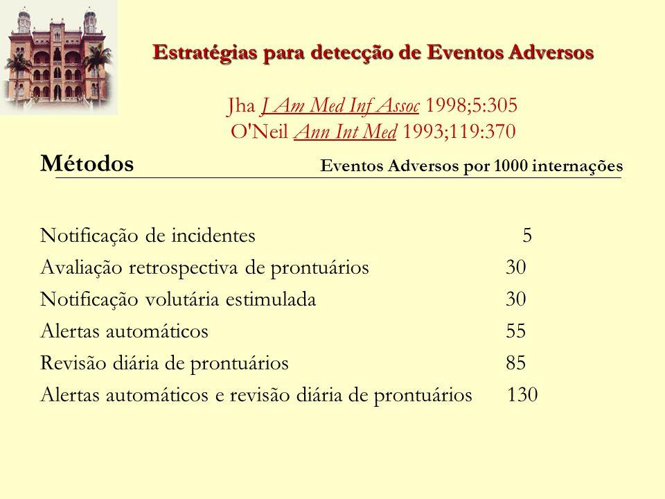 Estratégias para detecção de Eventos Adversos Estratégias para detecção de Eventos Adversos Jha J Am Med Inf Assoc 1998;5:305 O'Neil Ann Int Med 1993;