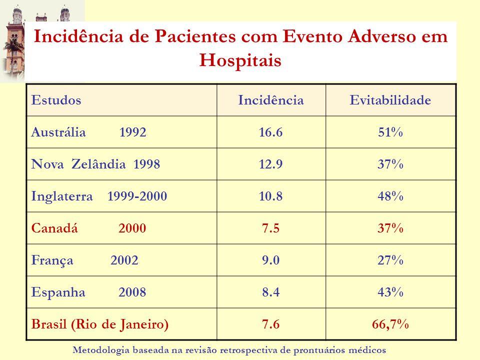 Incidência de Pacientes com Evento Adverso em Hospitais EstudosIncidênciaEvitabilidade Austrália 199216.651% Nova Zelândia 199812.937% Inglaterra 1999
