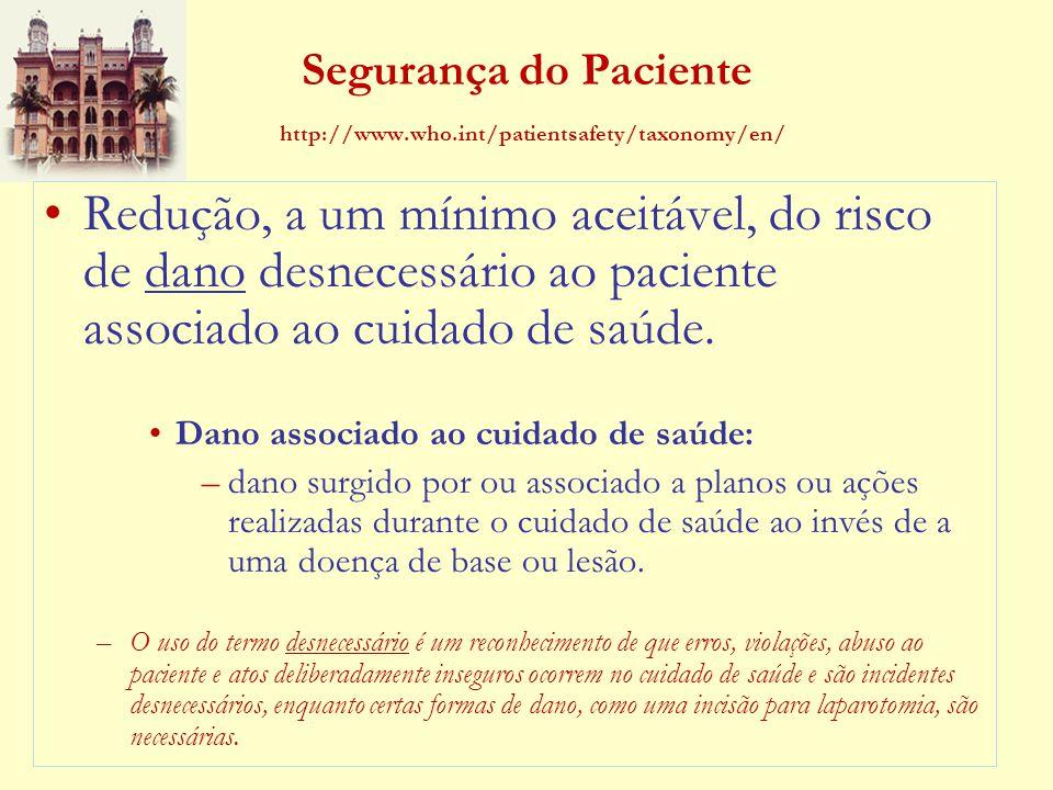 Segurança do Paciente http://www.who.int/patientsafety/taxonomy/en/ Redução, a um mínimo aceitável, do risco de dano desnecessário ao paciente associa