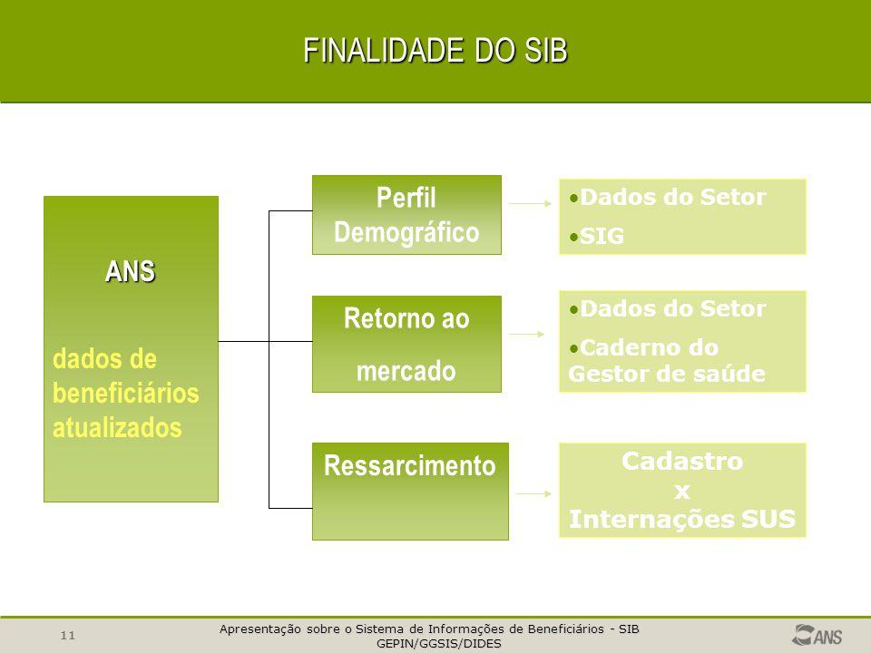 Apresentação sobre o Sistema de Informações de Beneficiários - SIB GEPIN/GGSIS/DIDES GEPIN/GGSIS/DIDES 10 CICLO DE ATUALIZAÇÃO Devolução Críticas Crít
