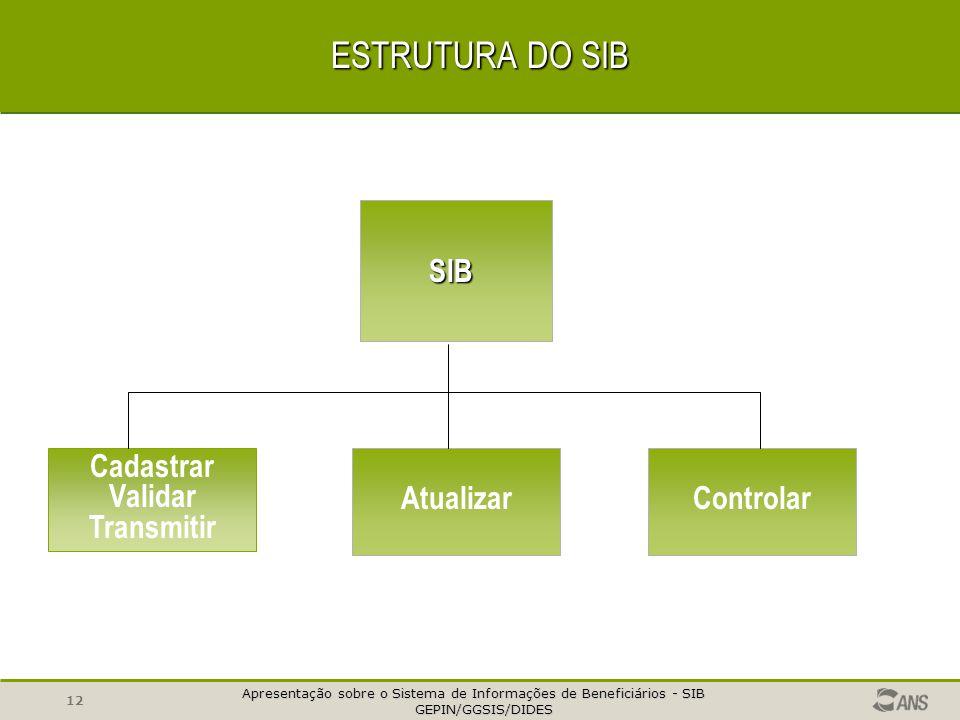 Apresentação sobre o Sistema de Informações de Beneficiários - SIB GEPIN/GGSIS/DIDES GEPIN/GGSIS/DIDES 11 FINALIDADE DO SIB ANS dados de beneficiários