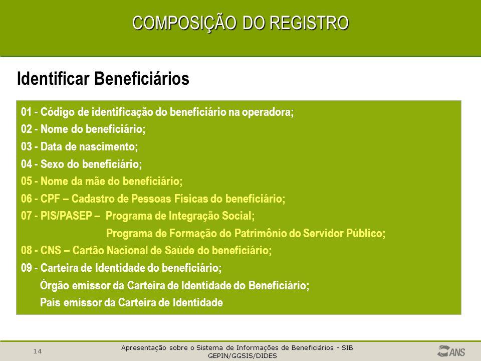 Apresentação sobre o Sistema de Informações de Beneficiários - SIB GEPIN/GGSIS/DIDES GEPIN/GGSIS/DIDES 13 COMPOSIÇÃO DO REGISTRO Identificar Beneficiá