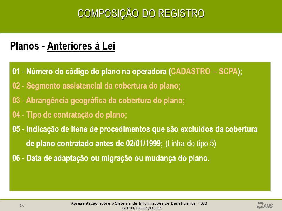 Apresentação sobre o Sistema de Informações de Beneficiários - SIB GEPIN/GGSIS/DIDES GEPIN/GGSIS/DIDES 15 COMPOSIÇÃO DO REGISTRO Planos - Posteriores