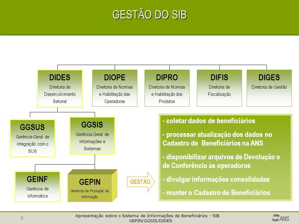 Apresentação sobre o Sistema de Informações de Beneficiários - SIB GEPIN/GGSIS/DIDES GEPIN/GGSIS/DIDES 2 GESTÃO DO SIB DIDES Diretoria de Desenvolvimento Setorial DIOPE Diretoria de Normas e Habilitação das Operadoras DIPRO Diretoria de Normas e Habilitação dos Produtos DIGES Diretoria de Gestão DIFIS Diretoria de Fiscalização GGSUS Gerência-Geral de Integração com o SUS GGSIS Gerência-Geral de Informações e Sistemas GEPIN Gerência de Produção de Informação - coletar dados de beneficiários - processar atualização dos dados no Cadastro de Beneficiários na ANS - disponibilizar arquivos de Devolução e de Conferência às operadoras - divulgar informações consolidadas - manter o Cadastro de Beneficiários GESTÃO GEINF Gerência de Informática