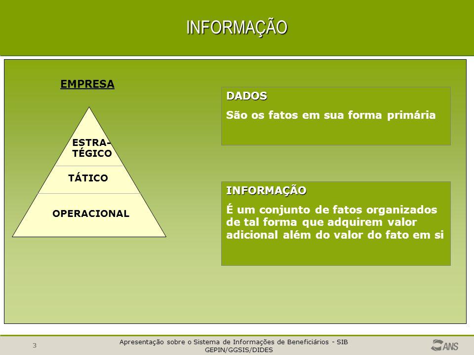 Apresentação sobre o Sistema de Informações de Beneficiários - SIB GEPIN/GGSIS/DIDES GEPIN/GGSIS/DIDES 3INFORMAÇÃO OPERACIONAL TÁTICO ESTRA- TÉGICO EMPRESA DADOS São os fatos em sua forma primária INFORMAÇÃO É um conjunto de fatos organizados de tal forma que adquirem valor adicional além do valor do fato em si