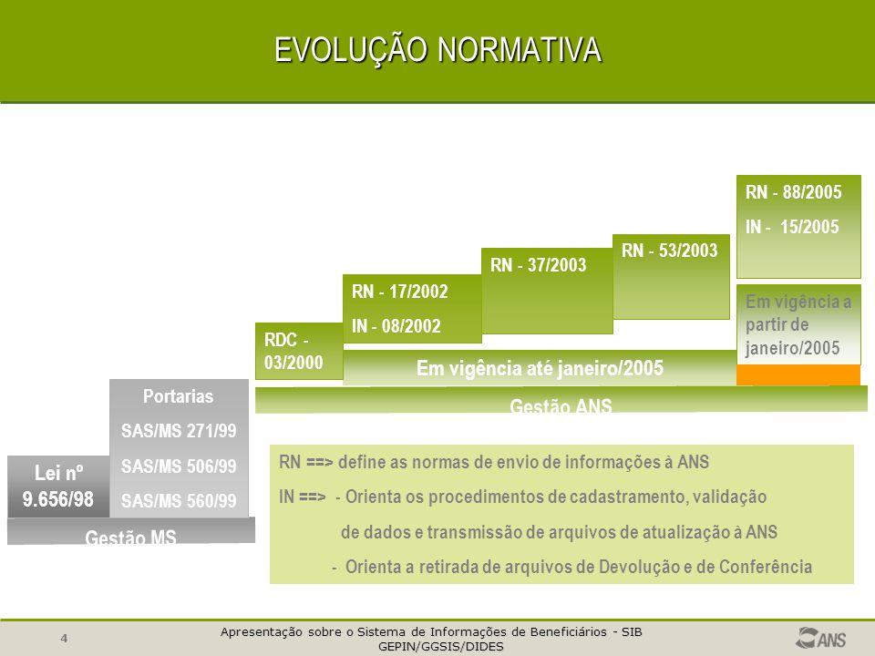 Apresentação sobre o Sistema de Informações de Beneficiários - SIB GEPIN/GGSIS/DIDES GEPIN/GGSIS/DIDES 14 COMPOSIÇÃO DO REGISTRO Identificar Beneficiários 01 - Código de identificação do beneficiário na operadora; 02 - Nome do beneficiário; 03 - Data de nascimento; 04 - Sexo do beneficiário; 05 - Nome da mãe do beneficiário; 06 - CPF – Cadastro de Pessoas Físicas do beneficiário; 07 - PIS/PASEP – Programa de Integração Social; Programa de Formação do Patrimônio do Servidor Público; 08 - CNS – Cartão Nacional de Saúde do beneficiário; 09 - Carteira de Identidade do beneficiário; Órgão emissor da Carteira de Identidade do Beneficiário; País emissor da Carteira de Identidade