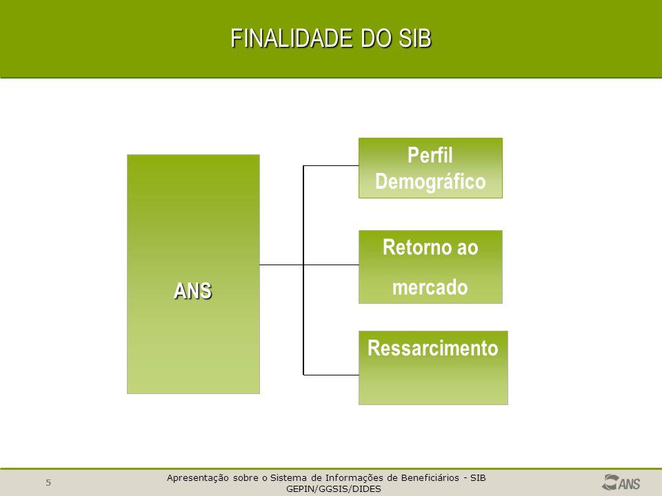 Apresentação sobre o Sistema de Informações de Beneficiários - SIB GEPIN/GGSIS/DIDES GEPIN/GGSIS/DIDES 5 FINALIDADE DO SIB Perfil Demográfico Retorno ao mercado Ressarcimento ANS