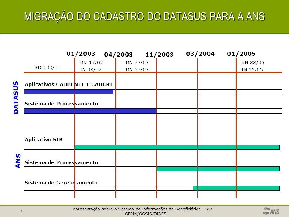Apresentação sobre o Sistema de Informações de Beneficiários - SIB GEPIN/GGSIS/DIDES GEPIN/GGSIS/DIDES 7 MIGRAÇÃO DO CADASTRO DO DATASUS PARA A ANS DATASUS ANS 01/2003 11/200304/2003 RDC 03/00 RN 17/02 IN 08/02 RN 37/03 RN 53/03 Aplicativos CADBENEF E CADCRI Sistema de Processamento Aplicativo SIB Sistema de Processamento Sistema de Gerenciamento 03/200401/2005 RN 88/05 IN 15/05