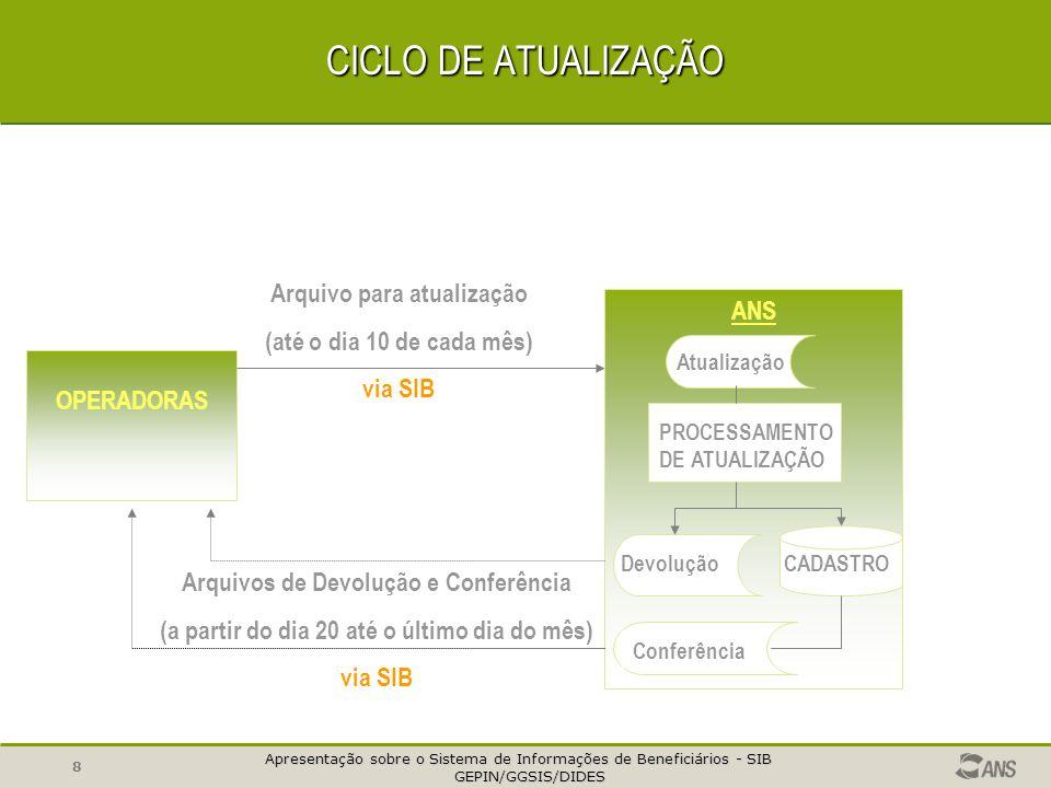 Apresentação sobre o Sistema de Informações de Beneficiários - SIB GEPIN/GGSIS/DIDES GEPIN/GGSIS/DIDES 8 CICLO DE ATUALIZAÇÃO OPERADORAS ANS Arquivo para atualização (até o dia 10 de cada mês) via SIB Atualização PROCESSAMENTO DE ATUALIZAÇÃO CADASTRO Devolução Conferência Arquivos de Devolução e Conferência (a partir do dia 20 até o último dia do mês) via SIB