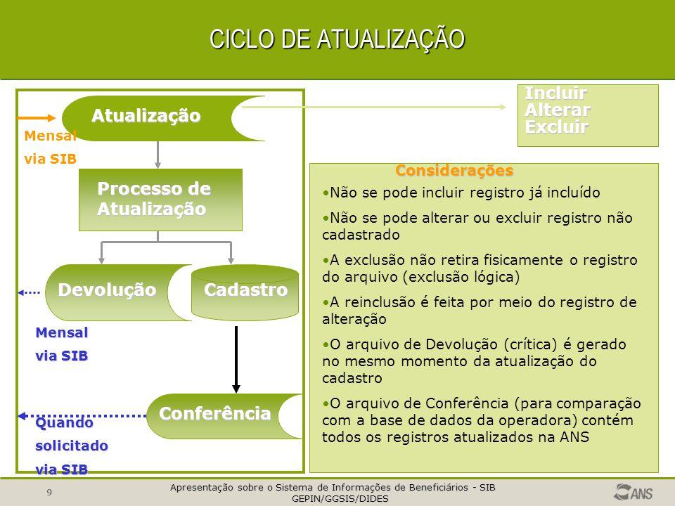 Apresentação sobre o Sistema de Informações de Beneficiários - SIB GEPIN/GGSIS/DIDES GEPIN/GGSIS/DIDES 8 CICLO DE ATUALIZAÇÃO OPERADORAS ANS Arquivo p