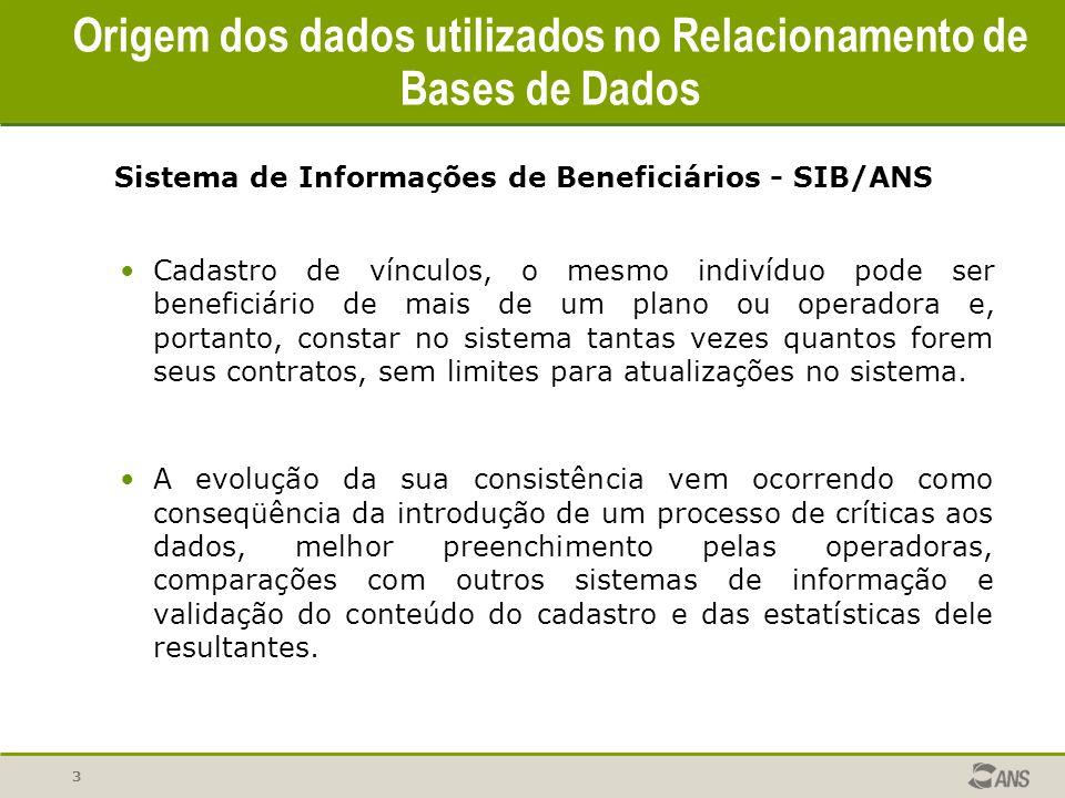 3 Origem dos dados utilizados no Relacionamento de Bases de Dados Sistema de Informações de Beneficiários - SIB/ANS Cadastro de vínculos, o mesmo indi