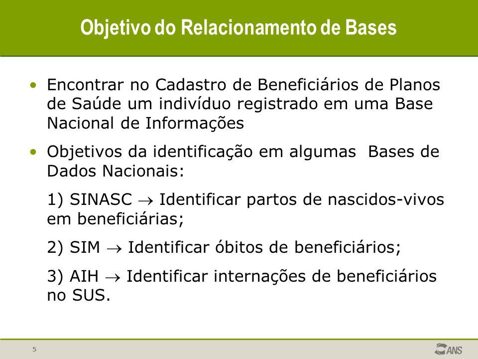 5 Objetivo do Relacionamento de Bases Encontrar no Cadastro de Beneficiários de Planos de Saúde um indivíduo registrado em uma Base Nacional de Inform