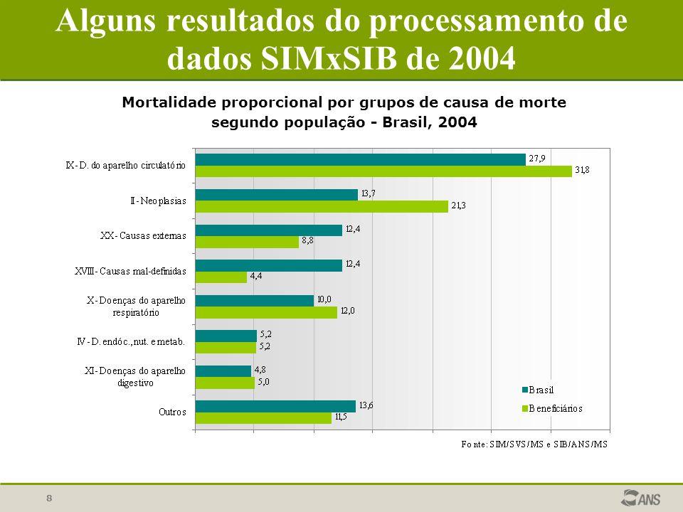 8 Alguns resultados do processamento de dados SIMxSIB de 2004 Mortalidade proporcional por grupos de causa de morte segundo população - Brasil, 2004