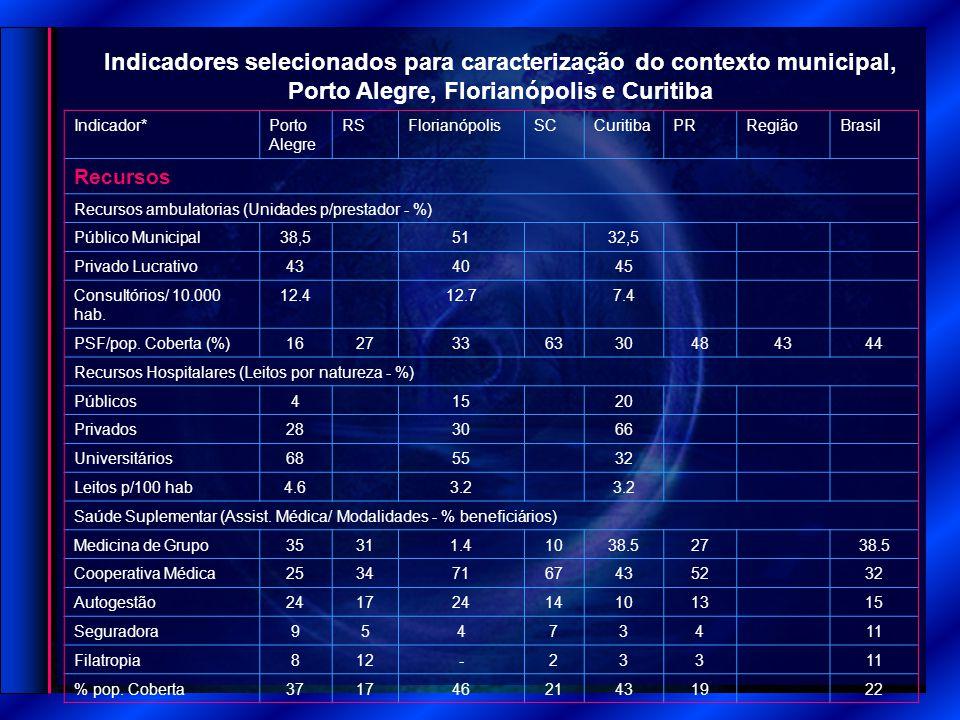 Indicador*Porto Alegre RSFlorianópolisSCCuritibaPRRegiãoBrasil Recursos Recursos ambulatorias (Unidades p/prestador - %) Público Municipal38,55132,5 Privado Lucrativo434045 Consultórios/ 10.000 hab.