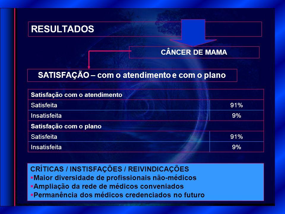 RESULTADOS SATISFAÇÃO – com o atendimento e com o plano CÂNCER DE MAMA Satisfação com o atendimento Satisfeita 91% Insatisfeita 9% Satisfação com o plano Satisfeita 91% Insatisfeita 9% CRÍTICAS / INSTISFAÇÕES / REIVINDICAÇÕES  Maior diversidade de profissionais não-médicos  Ampliação da rede de médicos conveniados  Permanência dos médicos credenciados no futuro