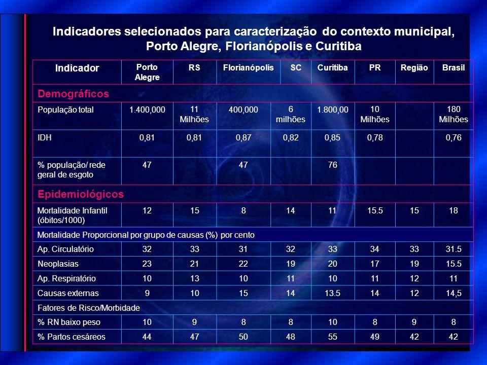 Indicador Porto Alegre RSFlorianópolisSCCuritibaPRRegiãoBrasil Demográficos População total1.400,00011 Milhões 400,0006 milhões 1.800,0010 Milhões 180 Milhões IDH0,81 0,870,820,850,780,76 % população/ rede geral de esgoto 47 76 Epidemiológicos Mortalidade Infantil (óbitos/1000) 12158141115.51518 Mortalidade Proporcional por grupo de causas (%) por cento Ap.