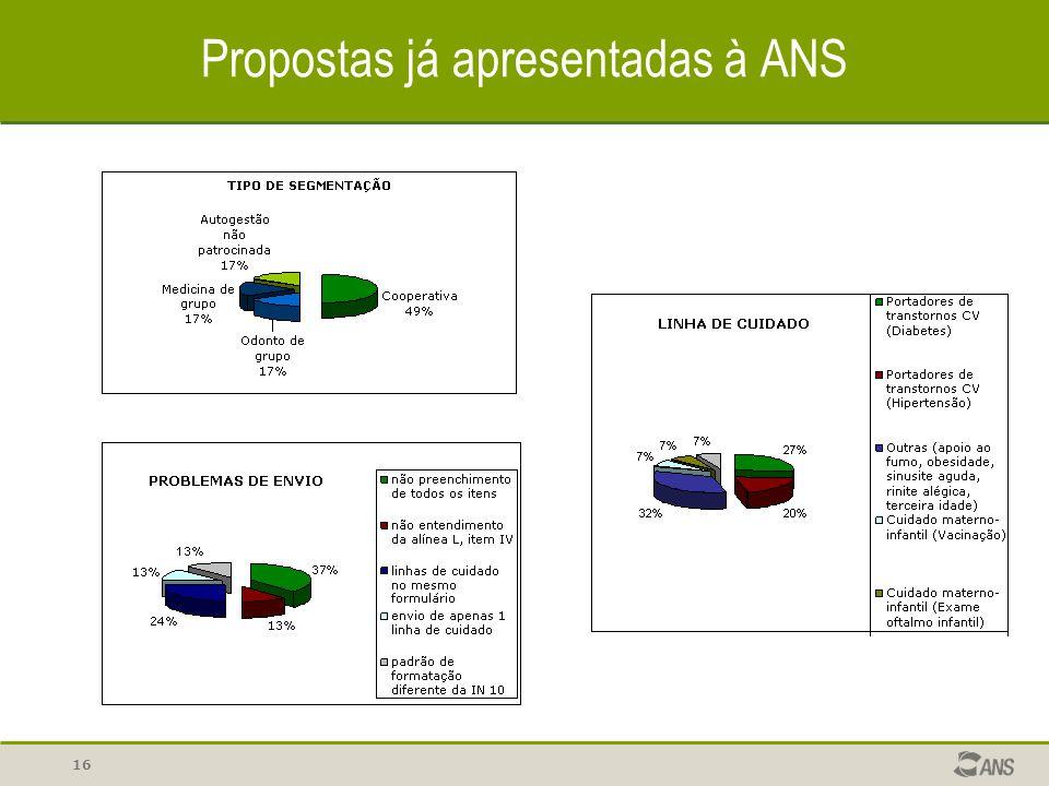 16 Propostas já apresentadas à ANS