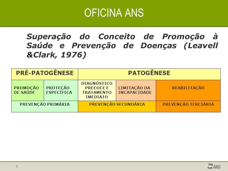 3 Superação do Conceito de Promoção à Saúde e Prevenção de Doenças (Leavell &Clark, 1976) OFICINA ANS PROMOÇÃO DE SAÚDE PREVENÇÃO PRIMÁRIAPREVENÇÃO SE