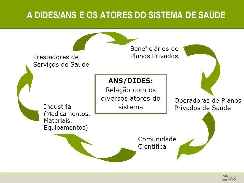 A DIDES/ANS E OS ATORES DO SISTEMA DE SAÚDE Beneficiários de Planos Privados ANS/DIDES: Relação com os diversos atores do sistema Comunidade Científic