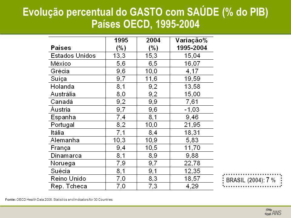 Evolução percentual do GASTO com SAÚDE (% do PIB) Países OECD, 1995-2004 Fonte: OECD Health Data 2006. Statistics and Indicators for 30 Countries BRAS