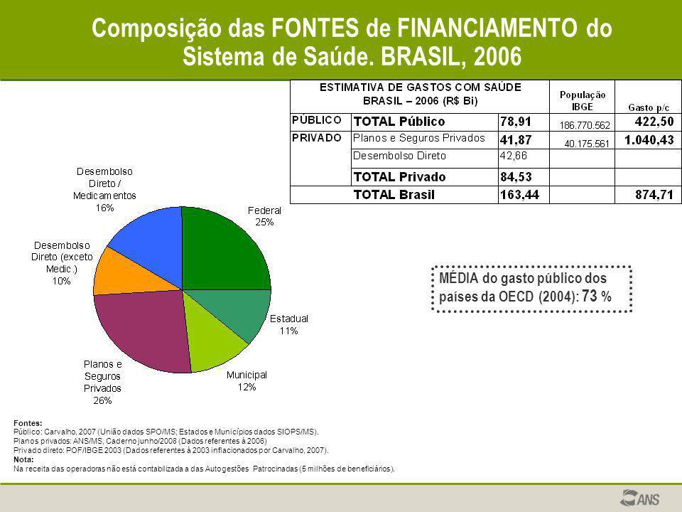 Composição das FONTES de FINANCIAMENTO do Sistema de Saúde. BRASIL, 2006 Fontes: Público: Carvalho, 2007 (União dados SPO/MS; Estados e Municípios dad