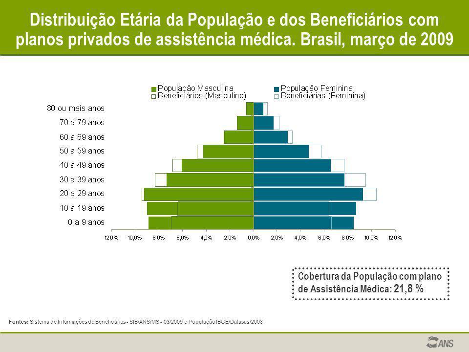 Distribuição Etária da População e dos Beneficiários com planos privados de assistência médica. Brasil, março de 2009 Fontes: Sistema de Informações d
