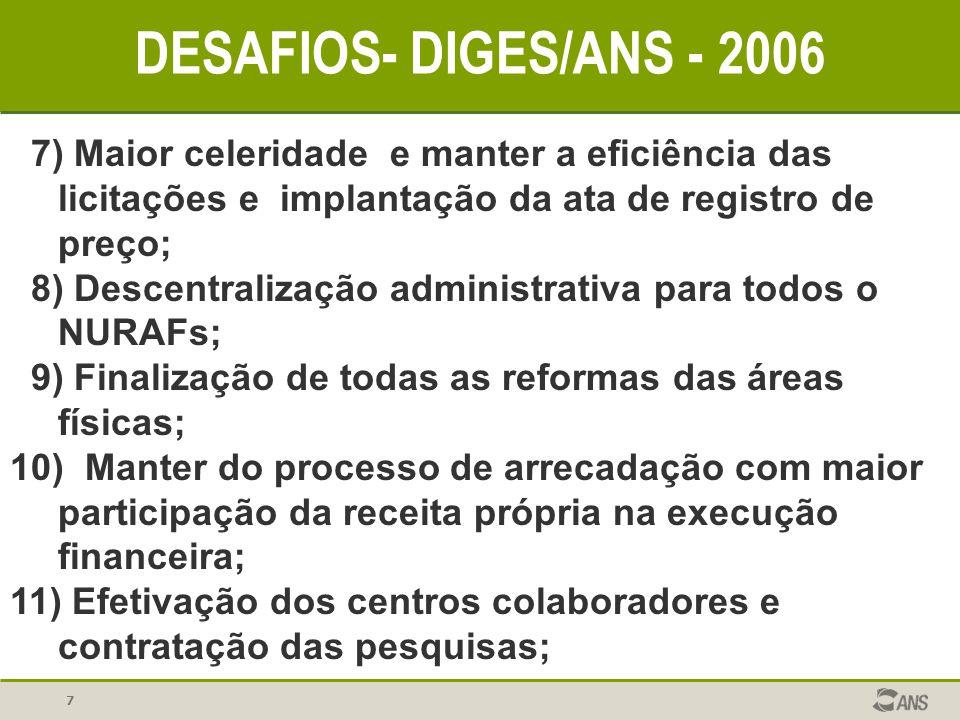 7 DESAFIOS- DIGES/ANS - 2006 7) Maior celeridade e manter a eficiência das licitações e implantação da ata de registro de preço; 8) Descentralização a