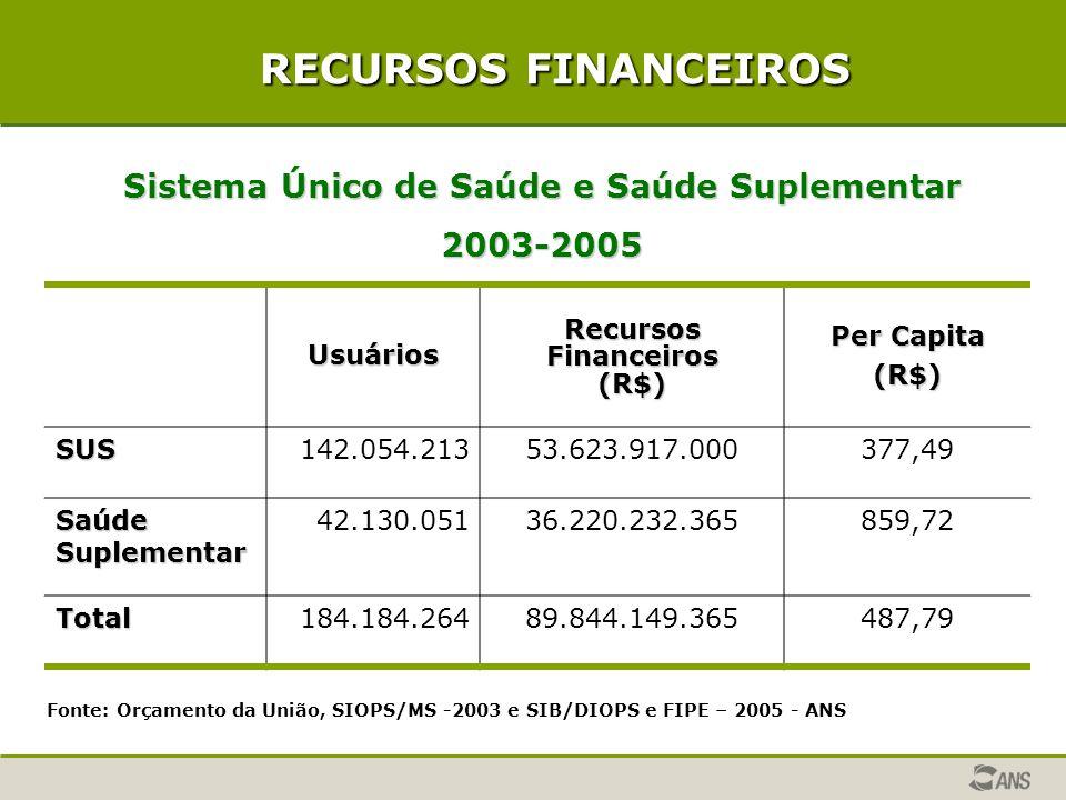 RECURSOS FINANCEIROS Sistema Único de Saúde e Saúde Suplementar 2003-2005 Usuários Recursos Financeiros (R$) Per Capita (R$) SUS142.054.21353.623.917.