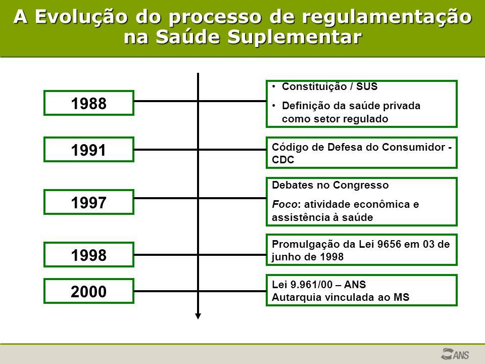 A Evolução do processo de regulamentação na Saúde Suplementar 1988 1991 1998 2000 1997 Constituição / SUS Definição da saúde privada como setor regula