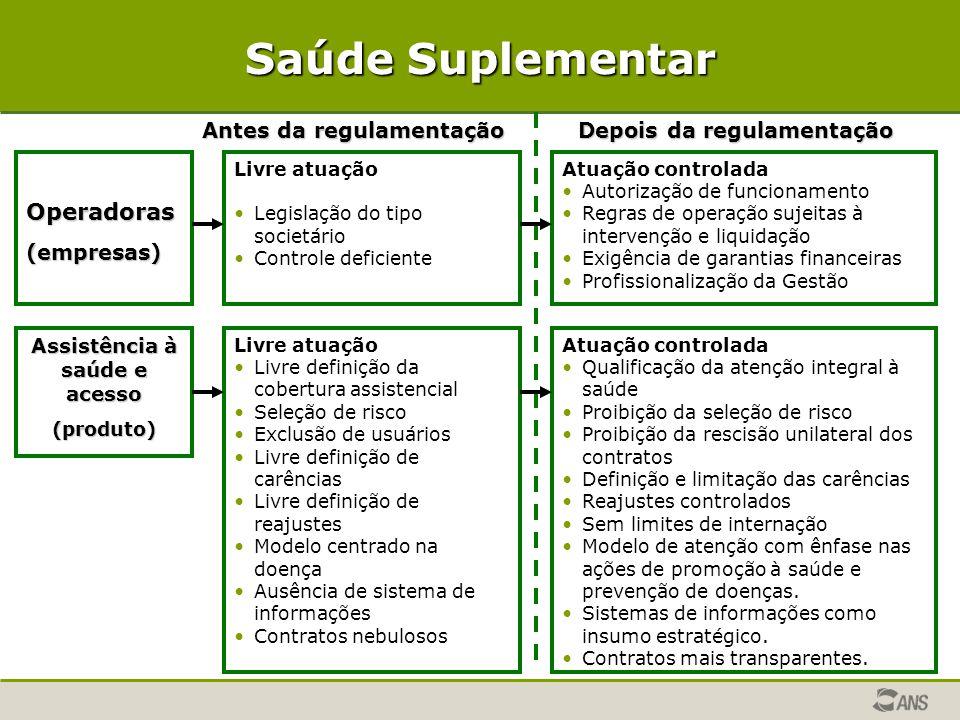 Saúde Suplementar Operadoras(empresas) Livre atuação Legislação do tipo societário Controle deficiente Atuação controlada Autorização de funcionamento