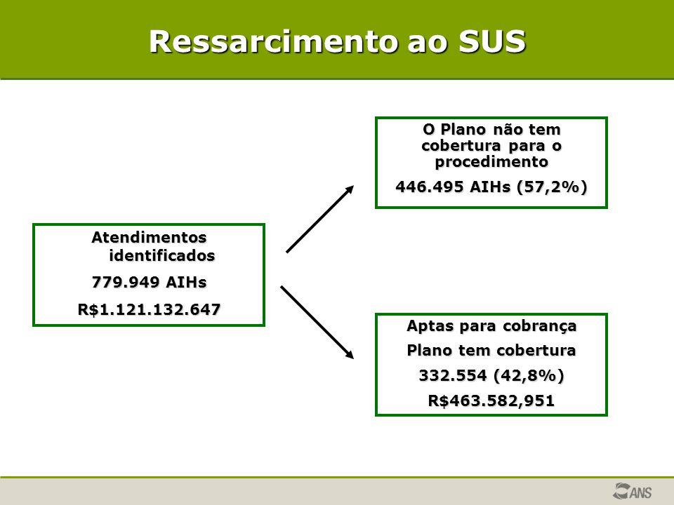 Ressarcimento ao SUS Atendimentos identificados 779.949 AIHs R$1.121.132.647 O Plano não tem cobertura para o procedimento 446.495 AIHs (57,2%) Aptas