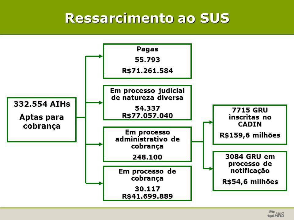 Ressarcimento ao SUS 332.554 AIHs Aptas para cobrança Pagas55.793R$71.261.584 Em processo judicial de natureza diversa 54.337R$77.057.040 Em processo