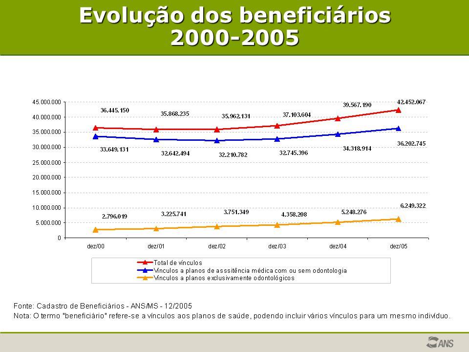 Evolução dos beneficiários 2000-2005