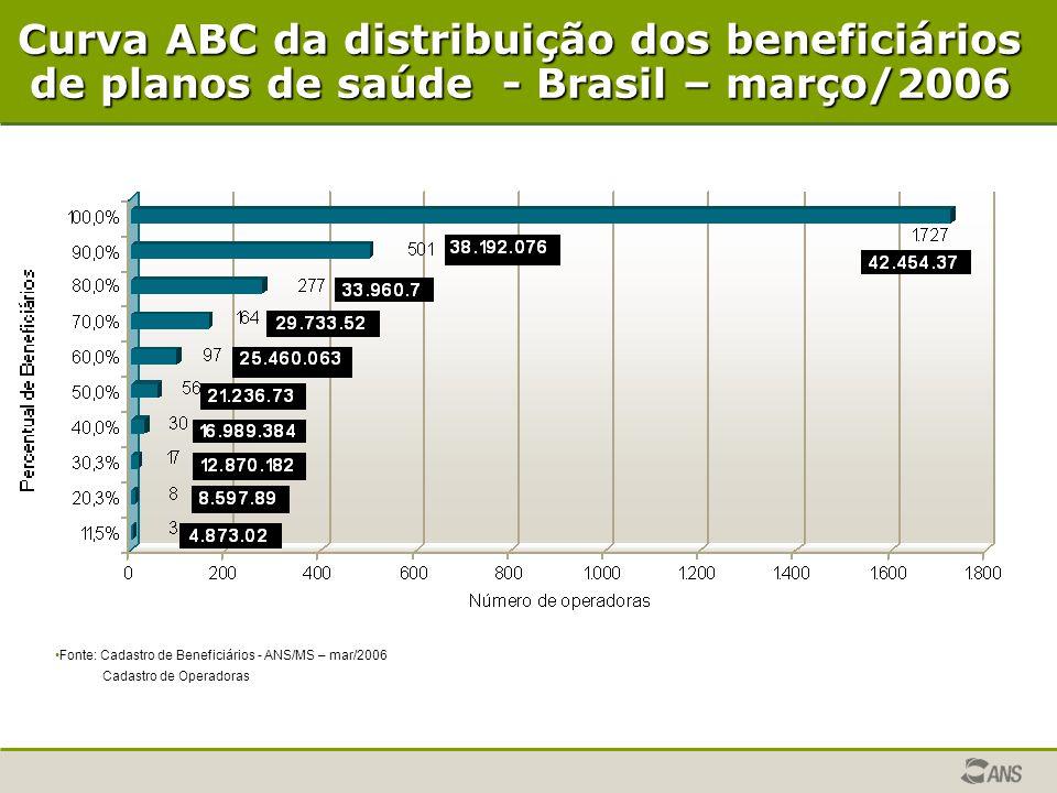 Curva ABC da distribuição dos beneficiários de planos de saúde - Brasil – março/2006 Fonte: Cadastro de Beneficiários - ANS/MS – mar/2006 Cadastro de