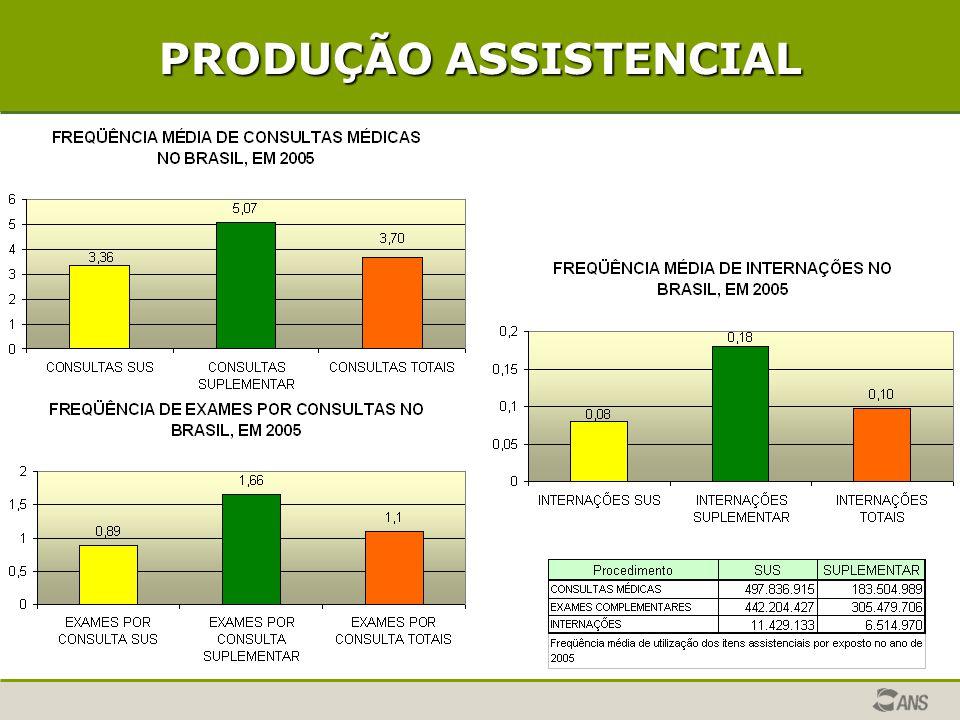 RECURSOS FINANCEIROS Sistema Único de Saúde e Saúde Suplementar 2003-2005 Usuários Recursos Financeiros (R$) Per Capita (R$) SUS142.054.21353.623.917.000377,49 Saúde Suplementar 42.130.05136.220.232.365859,72 Total184.184.26489.844.149.365487,79 Fonte: Orçamento da União, SIOPS/MS -2003 e SIB/DIOPS e FIPE – 2005 - ANS