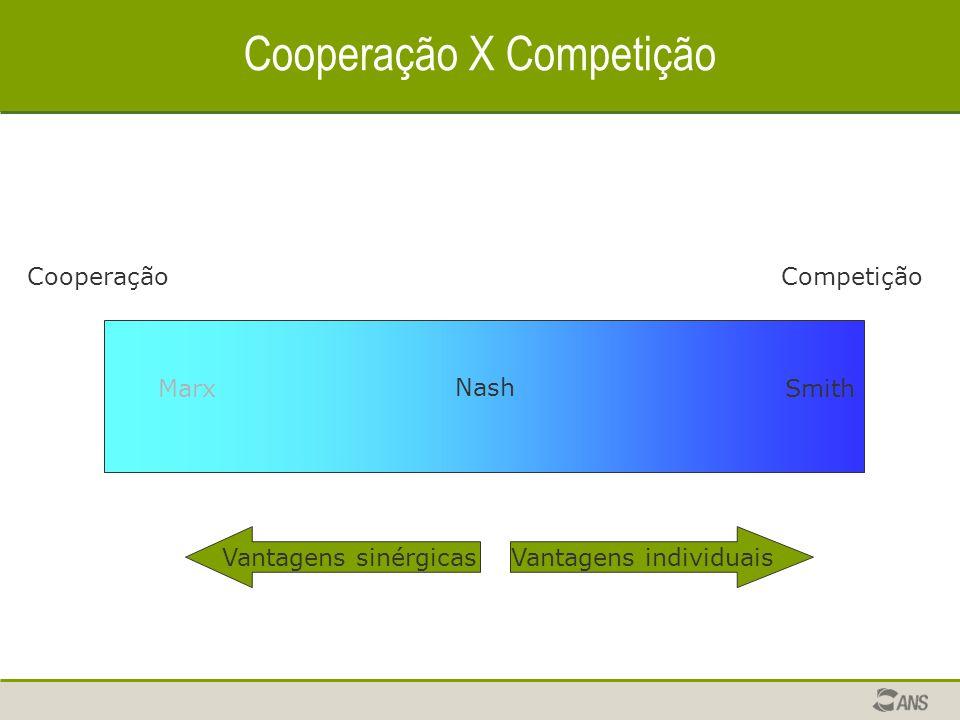 Cooperação X Competição CooperaçãoCompetição SmithMarx Nash Vantagens individuaisVantagens sinérgicas