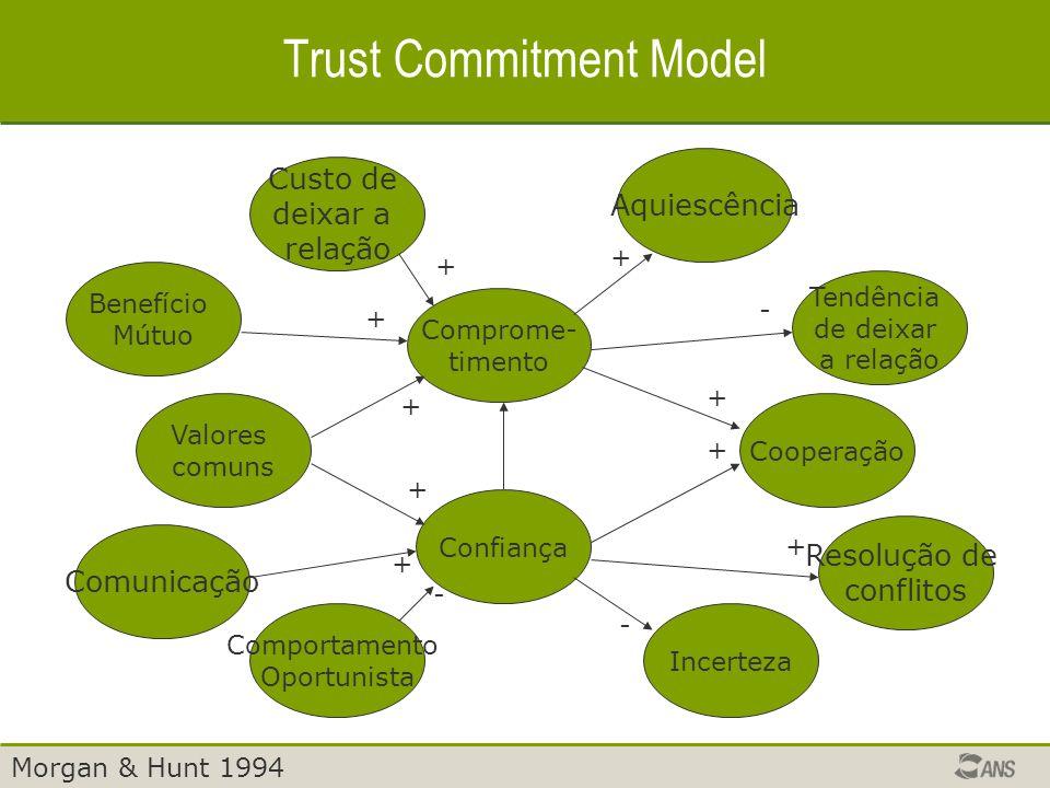 Trust Commitment Model Confiança Comprome- timento Valores comuns Cooperação Comportamento Oportunista Comunicação Incerteza Resolução de conflitos Custo de deixar a relação Benefício Mútuo Aquiescência Tendência de deixar a relação - + + + + + + - + + + - Morgan & Hunt 1994