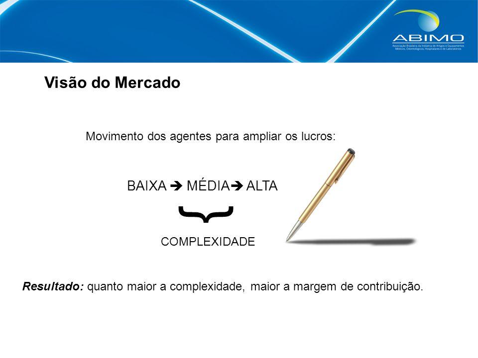 BAIXA  MÉDIA  ALTA Visão do Mercado Movimento dos agentes para ampliar os lucros: } Resultado: quanto maior a complexidade, maior a margem de contribuição.