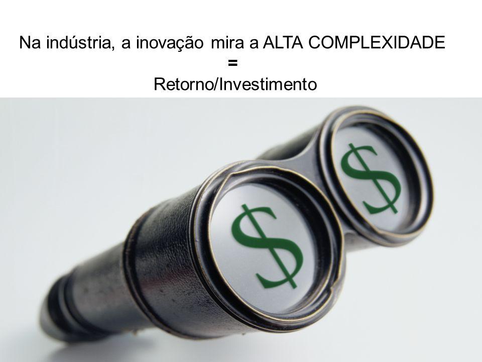 Na indústria, a inovação mira a ALTA COMPLEXIDADE = Retorno/Investimento