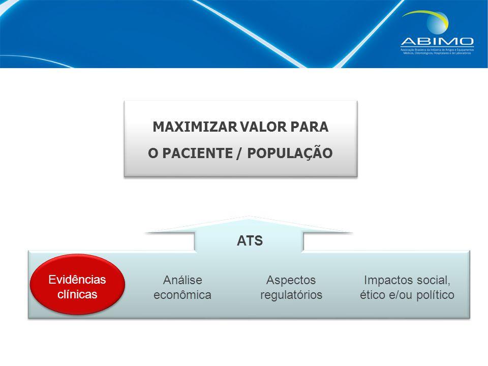 MAXIMIZAR VALOR PARA O PACIENTE / POPULAÇÃO Evidências clínicas Análise econômica Impactos social, ético e/ou político Aspectos regulatórios ATS